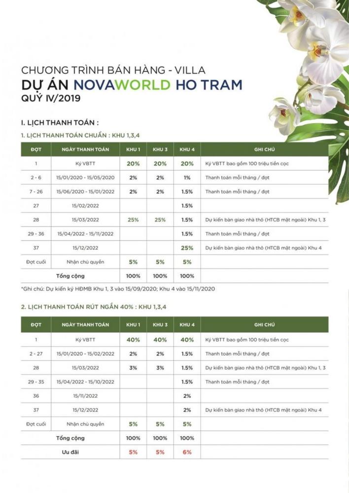 Phương thức thanh toán dự án nhà phố Novaworld Hồ Tràm Bình Châu chủ đầu tư Novaland