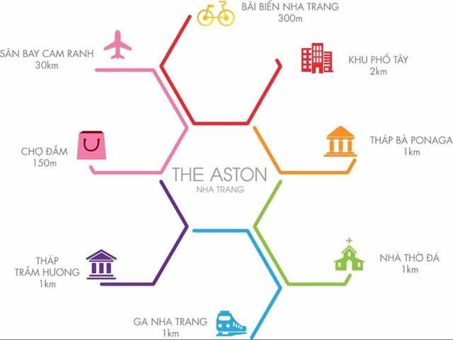 Liên kết từ dự án The Aston Nha Trang