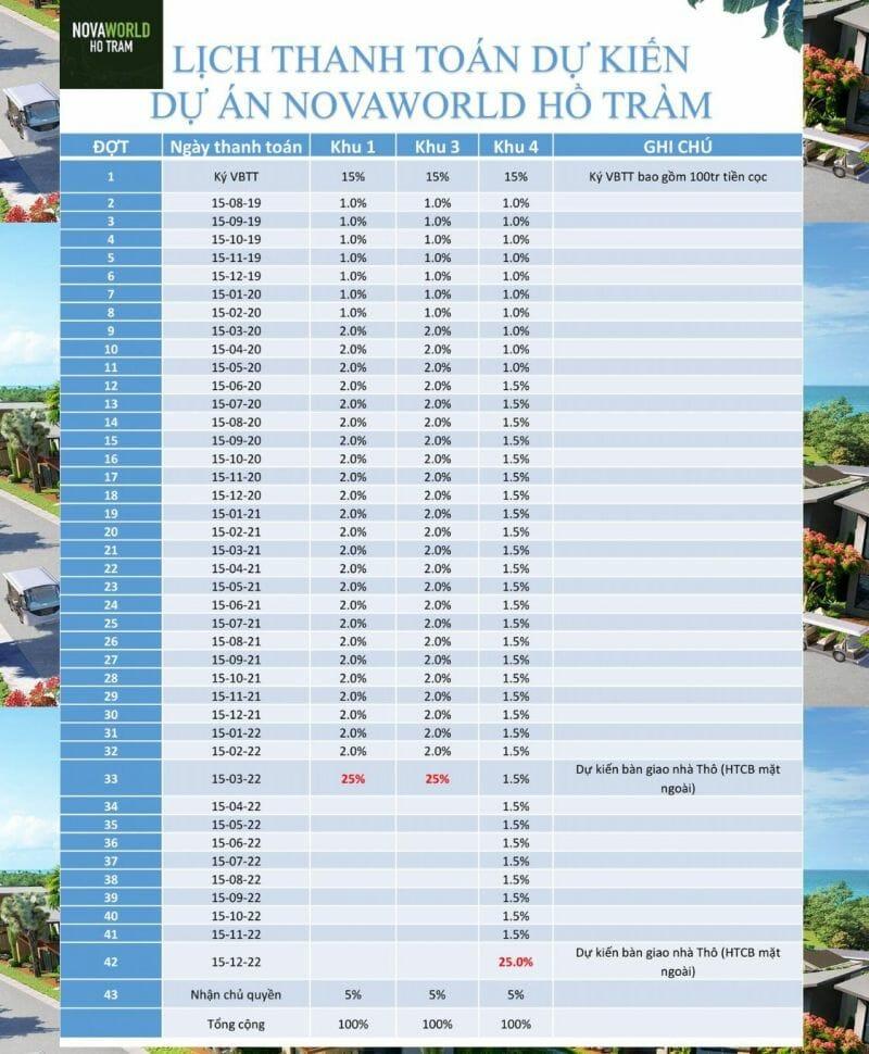 Ưu đãi từ Novaland khi thanh toán NovaWorld Hồ Tràm