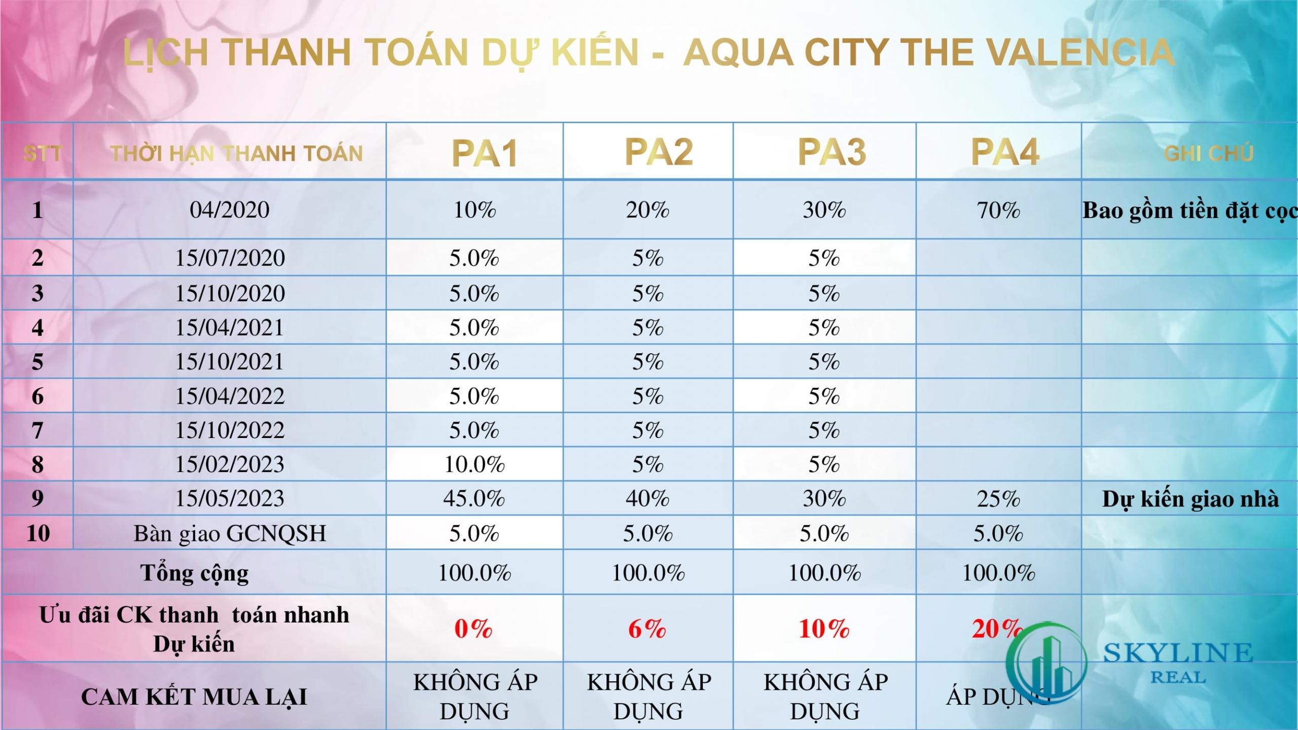 Phương thức thanh toán The Valencia Aqua City