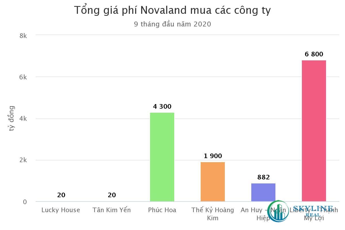 Tổng giá phí Novaland mua các công ty