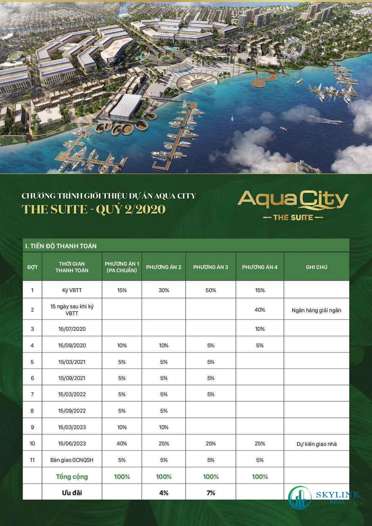 Phương thức thanh toán The Suite Aqua City