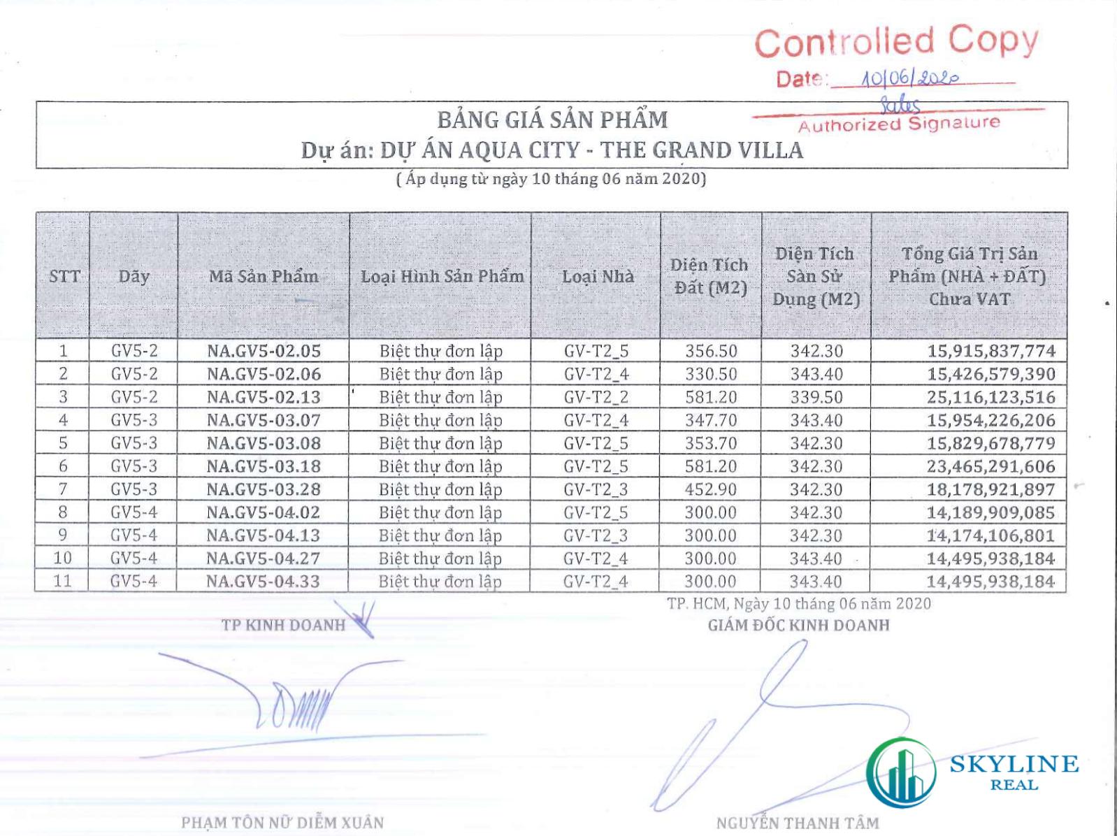 Giá bán biệt thự The Grand Villas Aqua City