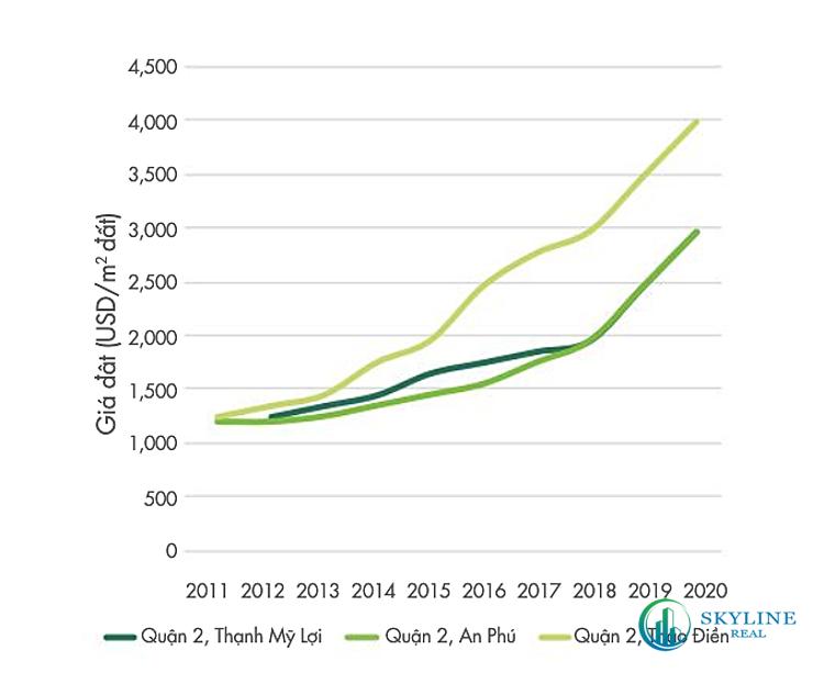 Tốc độ tăng giá đất trung bình tại quận 2, giai đoạn 2011-2020.