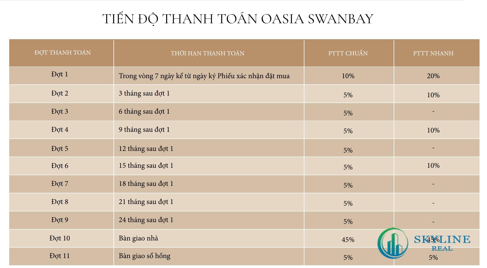 Tiến độ thanh toán Oasia SwanBay